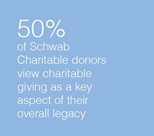 50% of donor view charitable giving as key aspect of overall legacy