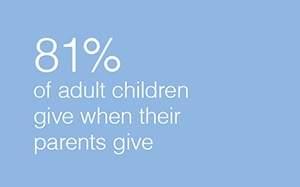 81% adult children give when their parents give