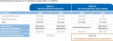 A married couple annually has $23,000 of itemized deductions, including $10,000 in charitable donations. This is below the standard deduction amounts of $24,800 in 2020 and $25,100 in 2021. They could take a standard deduction each year and over two years claim $49,900 in standard deductions. A more tax-smart approach is to bunch two years of $10,000 donations into 2020 for $33,000 of itemized deductions, take the $25,100 standard deduction in 2021, and have $58,100 of total deductions over two years.