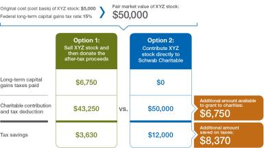 Shares of publicly traded stock XYZ were purchased five years ago for $5,000 and now have a fair market value of $50,000. Assuming a 15% federal capital gains tax rate, a donor selling the stock would realize appreciation of $45,000 and owe $6,750 in federal capital gains taxes, leaving $43,250 available for charitable giving and a tax deduction. If the donor donates the stock to charity, the donor has an additional $6,750 for charitable giving and a tax deduction and an additional $8,370 in tax savings.